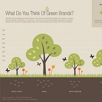What do you think of green brands?