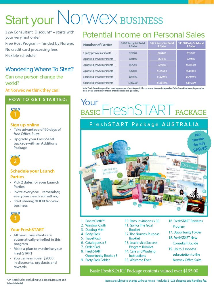How to Join Norwex in Australia - Risk Free! | Sustainable Suburbia