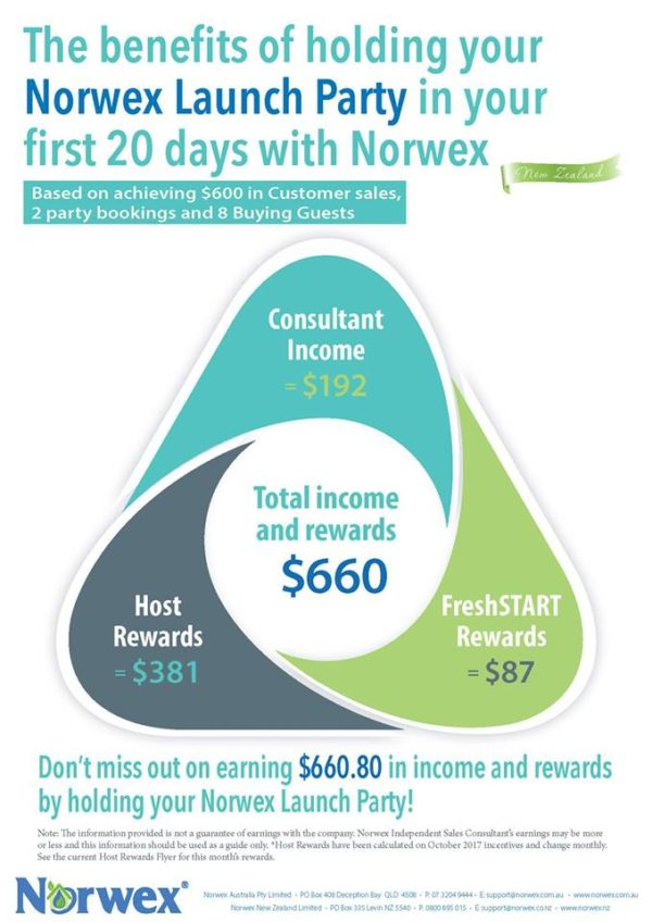 The benefits of holding your own Norwex Party in your first 20 days with Norwex